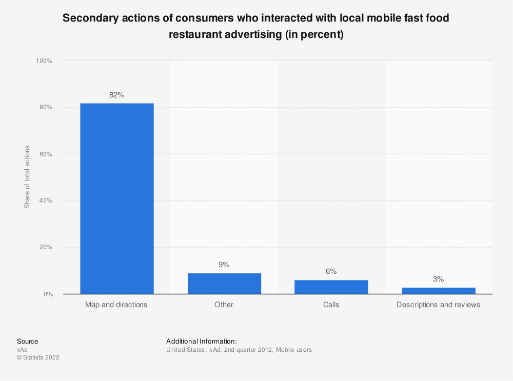 Statistic: Secondary actions of consumers who interacted with local mobile fast food restaurant advertising (in percent) | Statista
