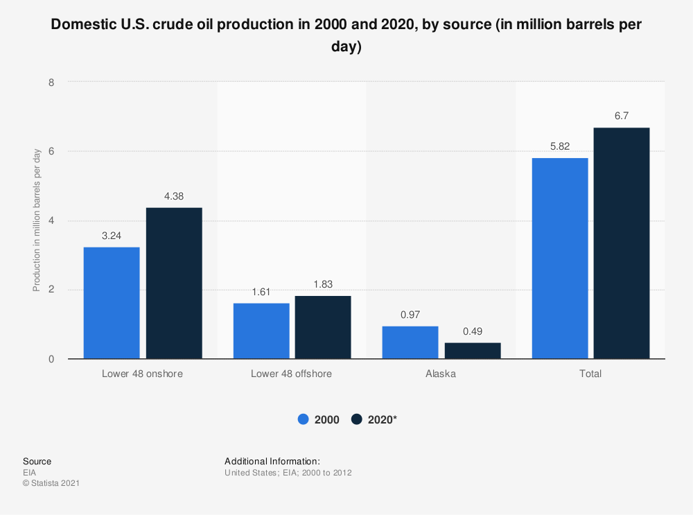Statistic: Domestic U.S. crude oil production in 2000 and 2020, by source (in million barrels per day) | Statista