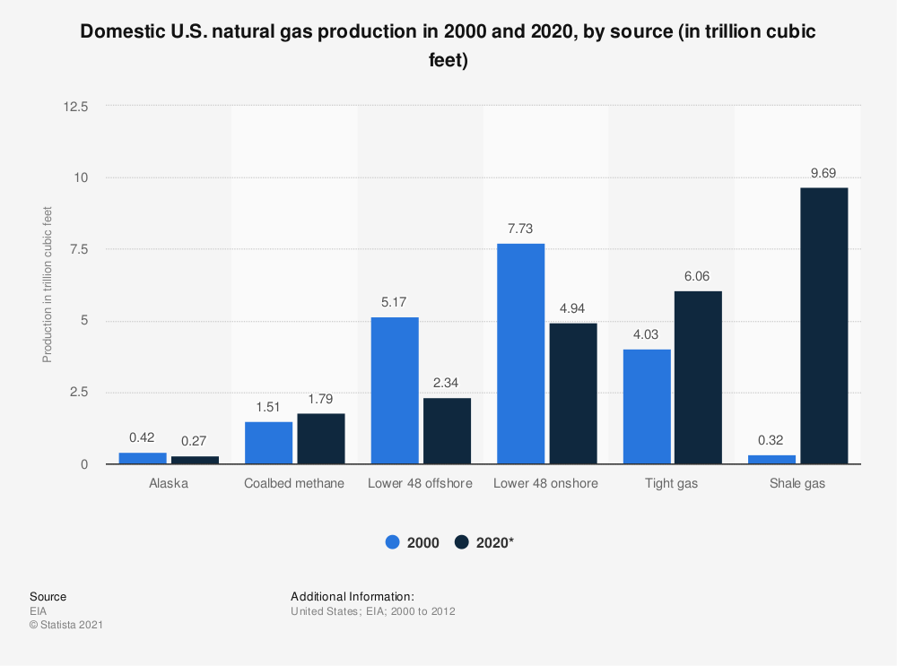 Statistic: Domestic U.S. natural gas production in 2000 and 2020, by source (in trillion cubic feet) | Statista