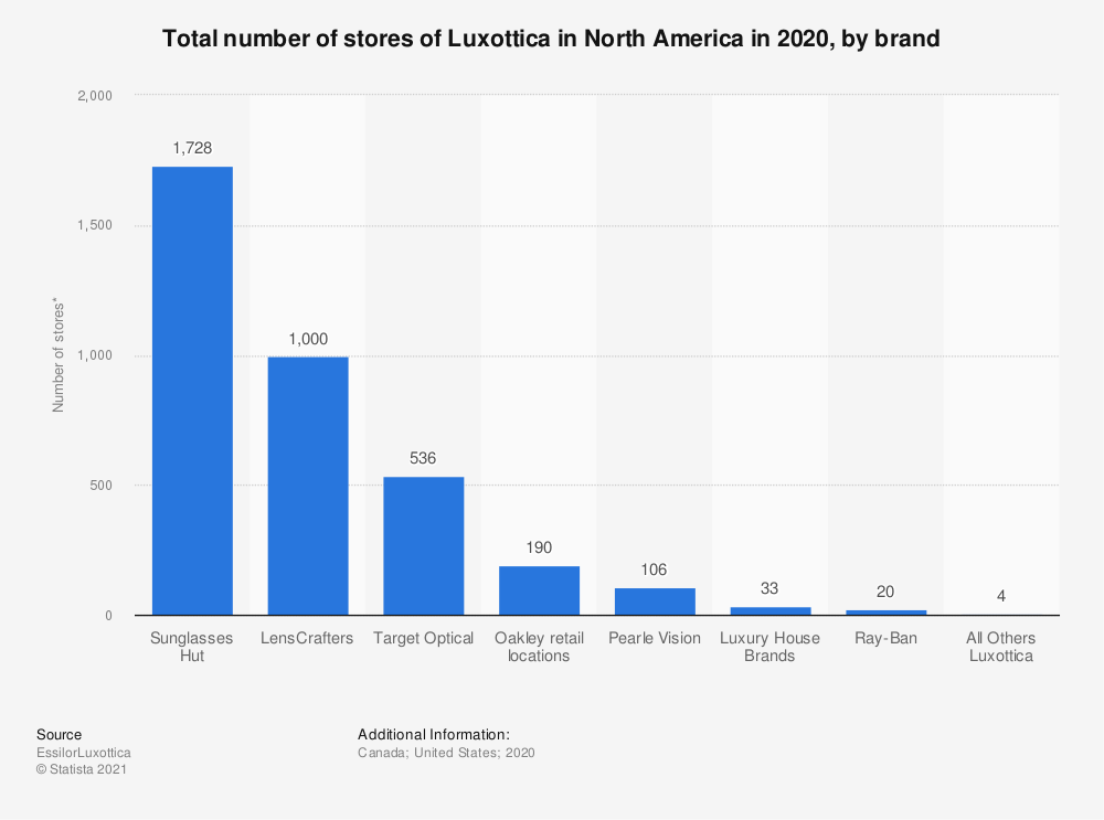 Statistic: Total number of stores of Luxottica in North America in 2019, by brand* | Statista