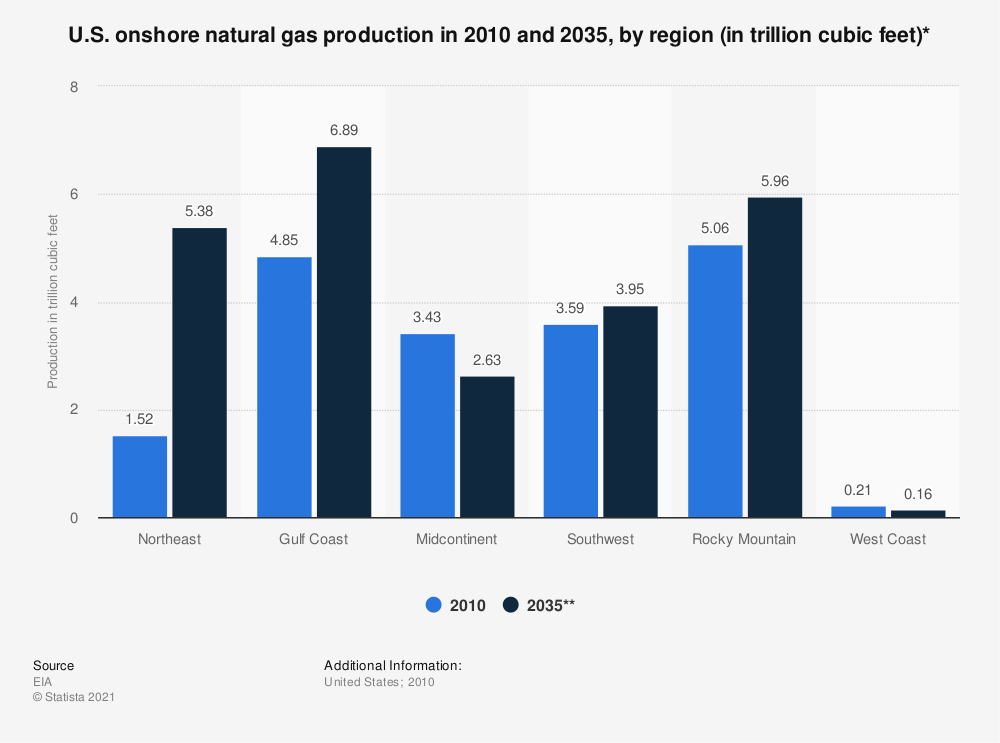 Statistic: U.S. onshore natural gas production in 2010 and 2035, by region (in trillion cubic feet)* | Statista