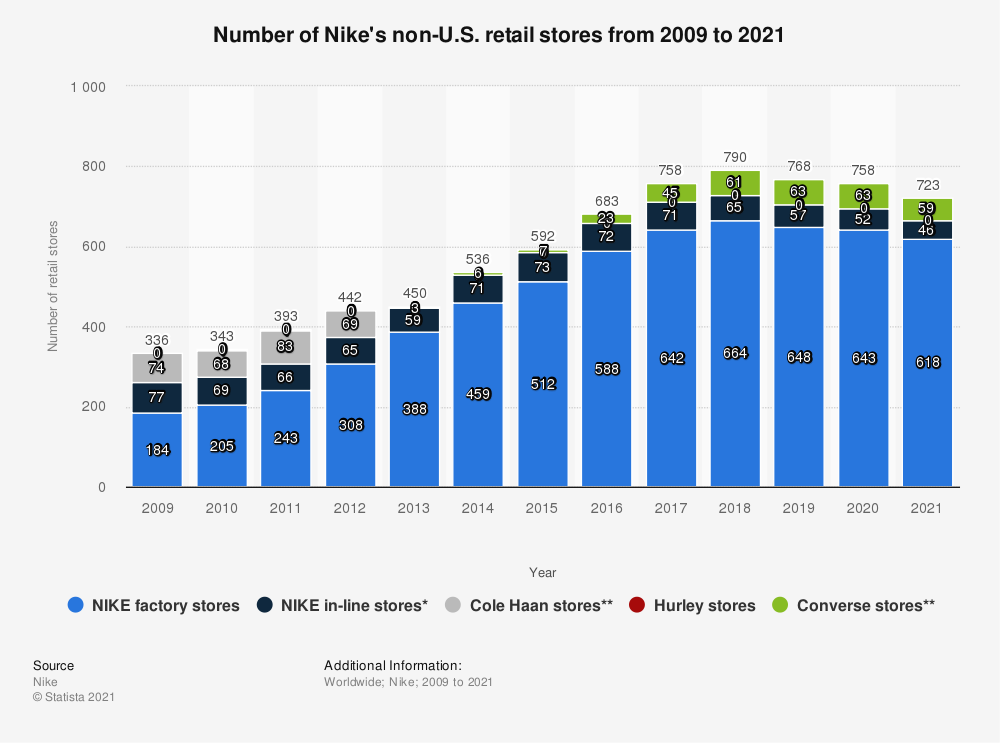 Statistic: Number of Nike's non-U.S. retail stores from 2009 to 2020 | Statista