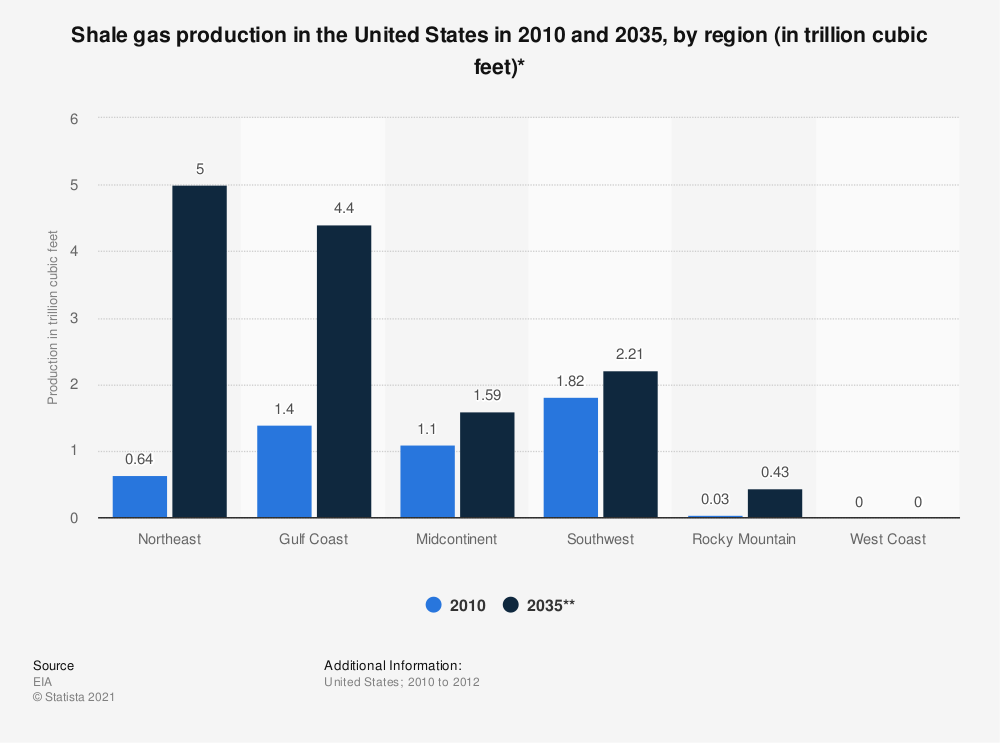 Statistic: Shale gas production in the United States in 2010 and 2035, by region (in trillion cubic feet)* | Statista