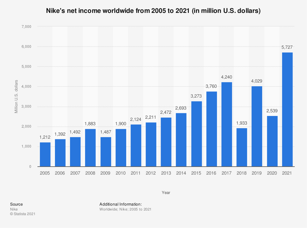 Statistic: Nike's net income worldwide from 2005 to 2020 (in million U.S. dollars) | Statista
