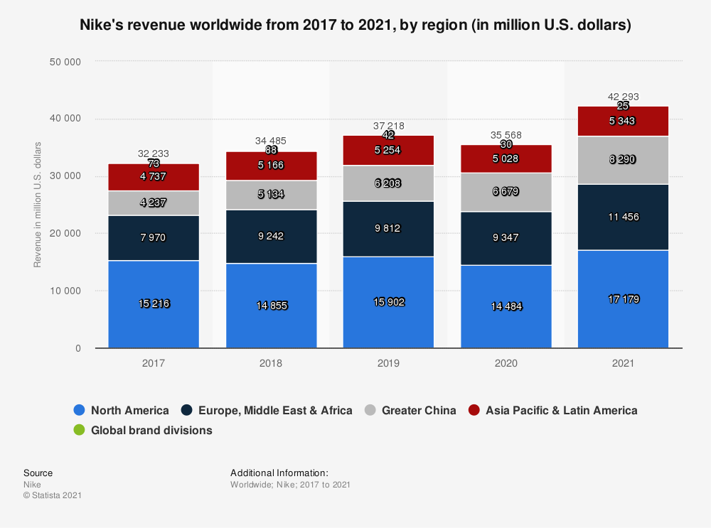 Statistic: Nike's revenue worldwide from 2017 to 2020, by region (in million U.S. dollars) | Statista