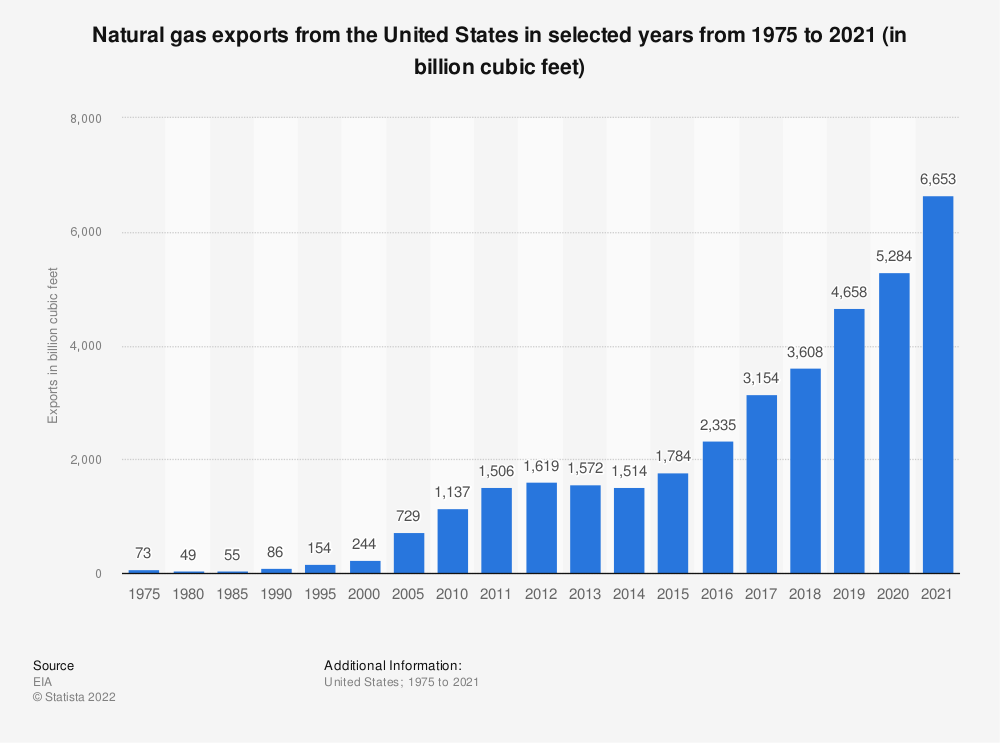 Statistic: U.S. natural gas exports from 1975 to 2019 (in billion cubic feet) | Statista