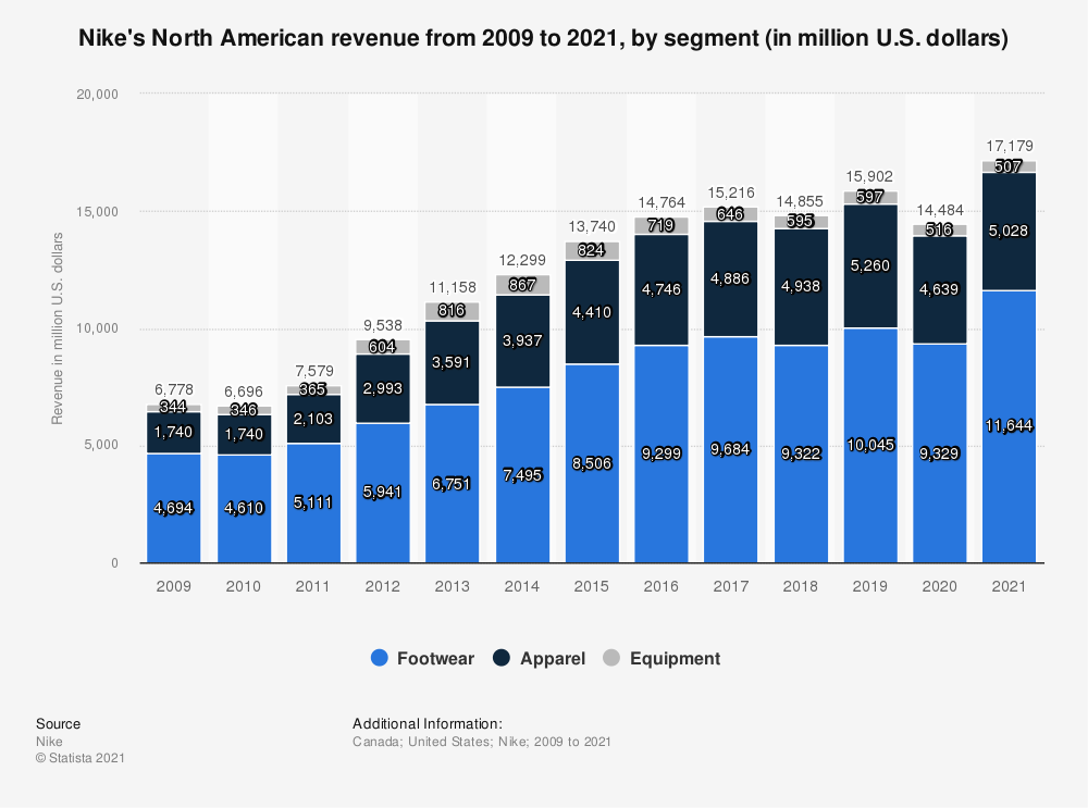 Statistic: Nike's North American revenue from 2009 to 2019, by segment (in million U.S. dollars) | Statista