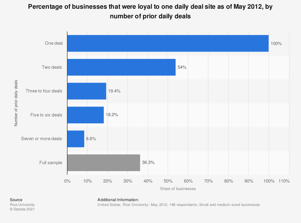 Statistic: Percentage of businesses that were loyal to one daily deal site as of May 2012, by number of prior daily deals | Statista