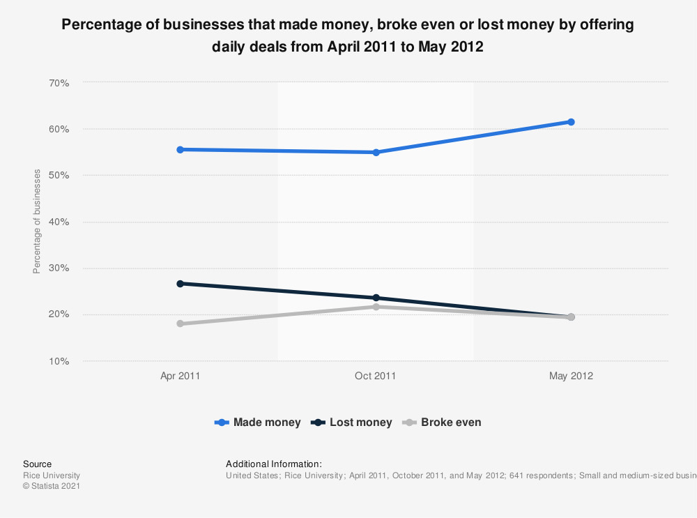 Statistic: Percentage of businesses that made money, broke even or lost money by offering daily deals from April 2011 to May 2012 | Statista