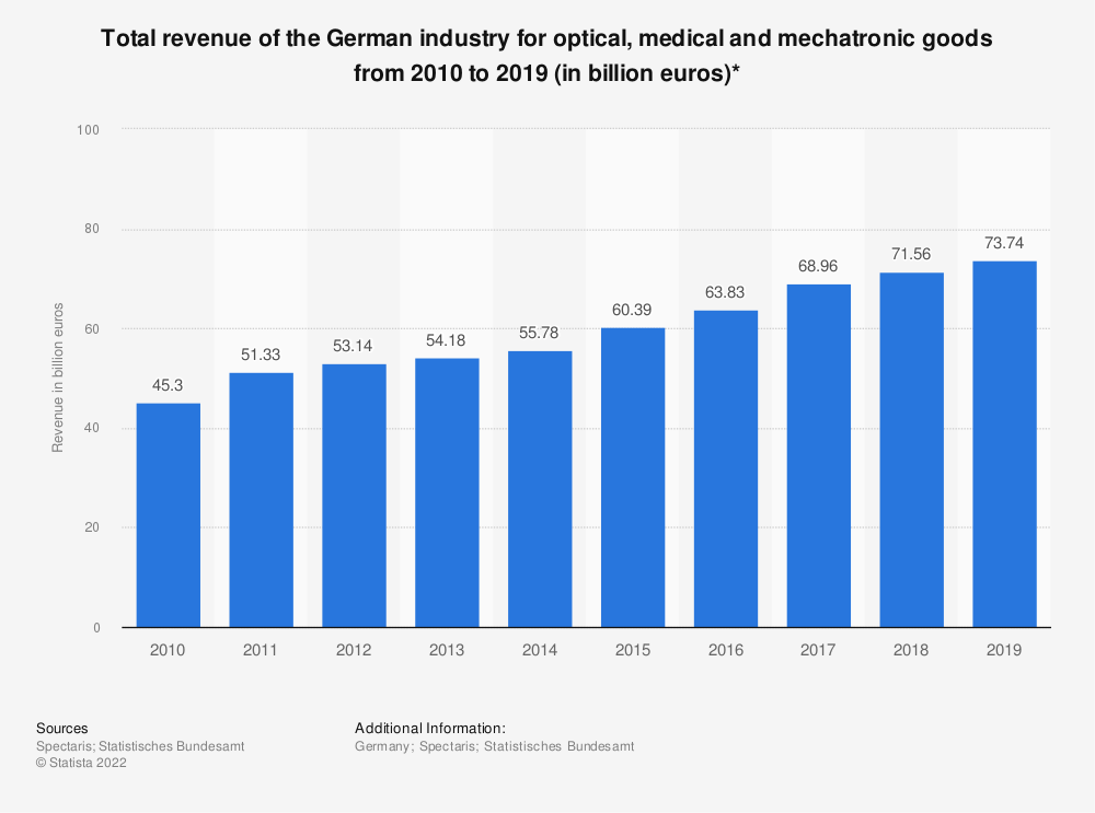 Statistic: Total revenue of the German industry for optical, medical and mechatronic goods from 2010 to 2017 (in billion euros)* | Statista