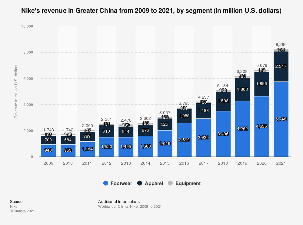 Statistic: Nike's revenue in Greater China from 2009 to 2020, by segment (in million U.S. dollars)   Statista