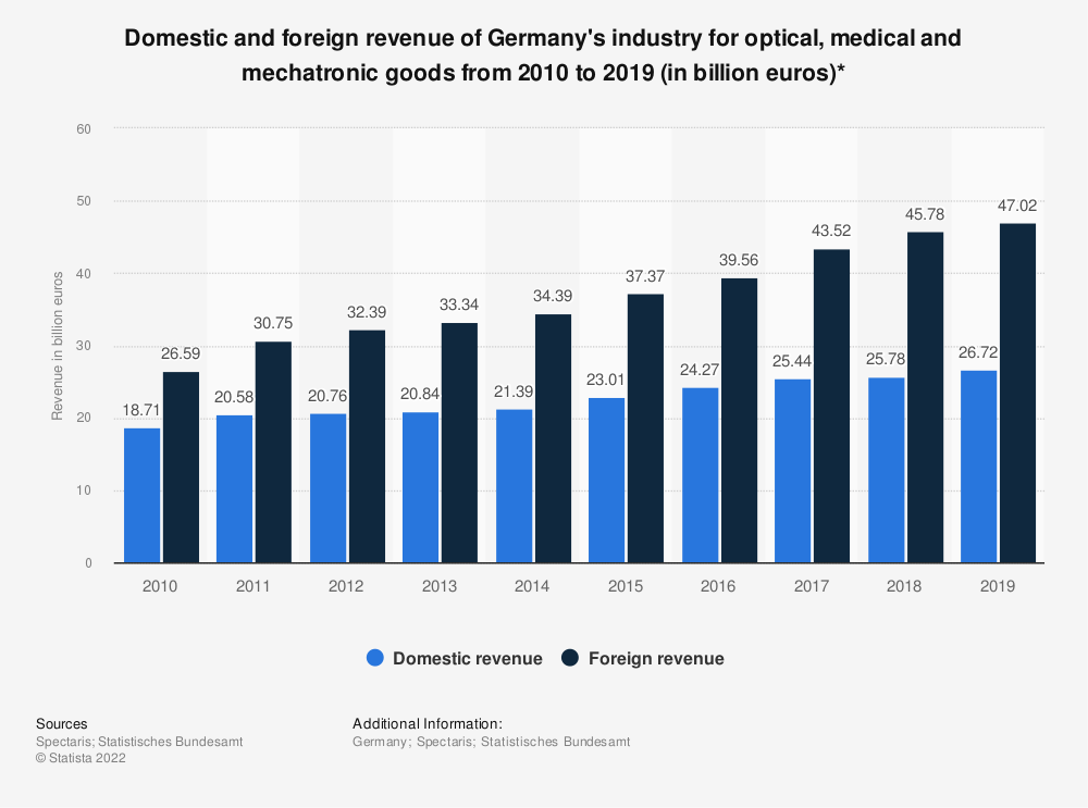 Statistic: Domestic and foreign revenue of Germany's industry for optical, medical and mechatronic goods from 2010 to 2019 (in billion euros)* | Statista