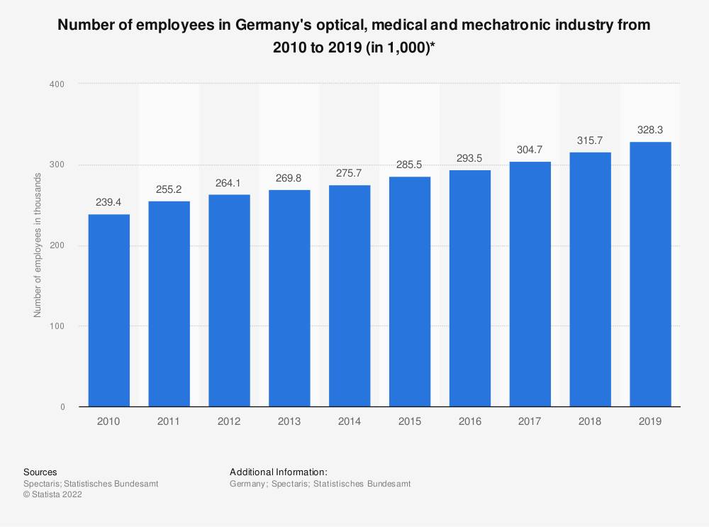 Statistic: Number of employees in Germany's optical, medical and mechatronic industry from 2010 to 2019 (in 1,000)* | Statista