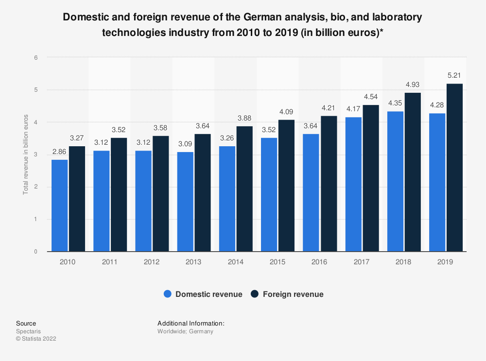 Statistic: Domestic and foreign revenue of the German analysis, bio, and laboratory technologies industry from 2010 to 2017 (in billion euros)* | Statista