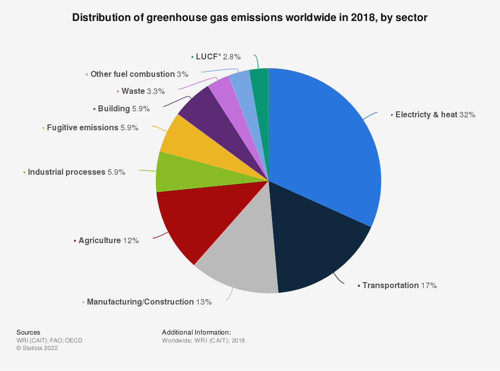 Statistic: Distribution of greenhouse gas emissions worldwide in 2017, by sector | Statista