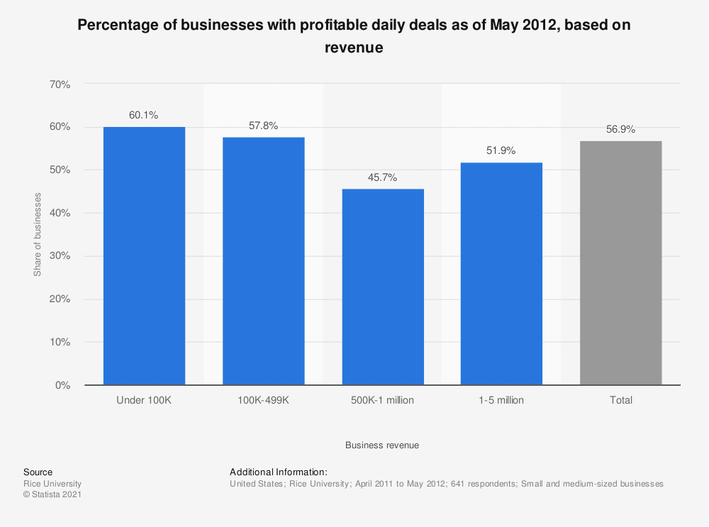 Statistic: Percentage of businesses with profitable daily deals as of May 2012, based on revenue | Statista