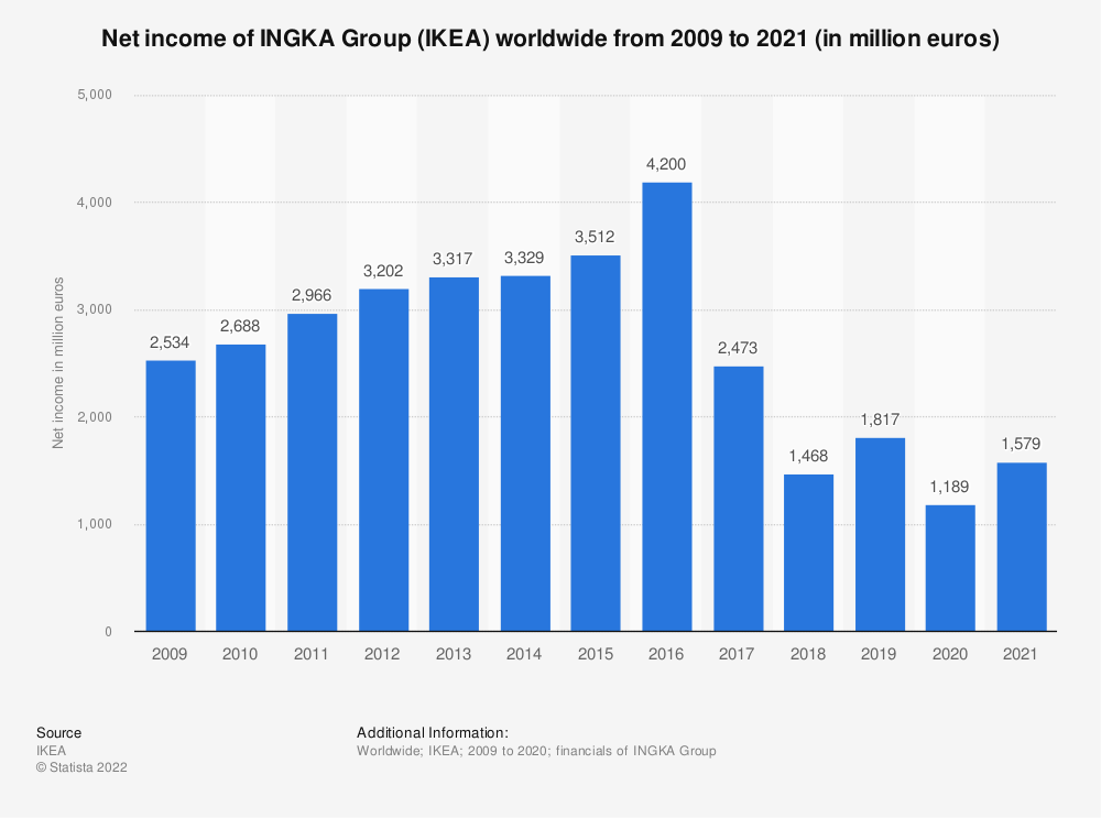 Statistic: Net income of INGKA Group (IKEA) worldwide from 2009 to 2020 (in million euros)   Statista