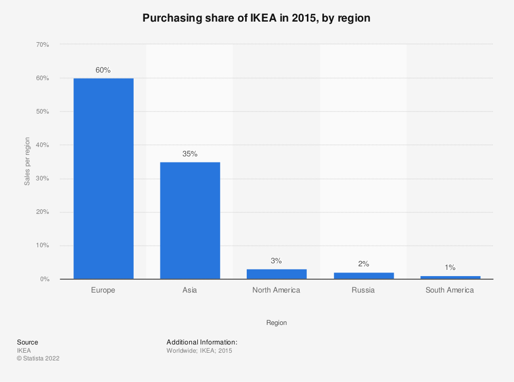 Statistic: Purchasing share of IKEA in 2015, by region | Statista