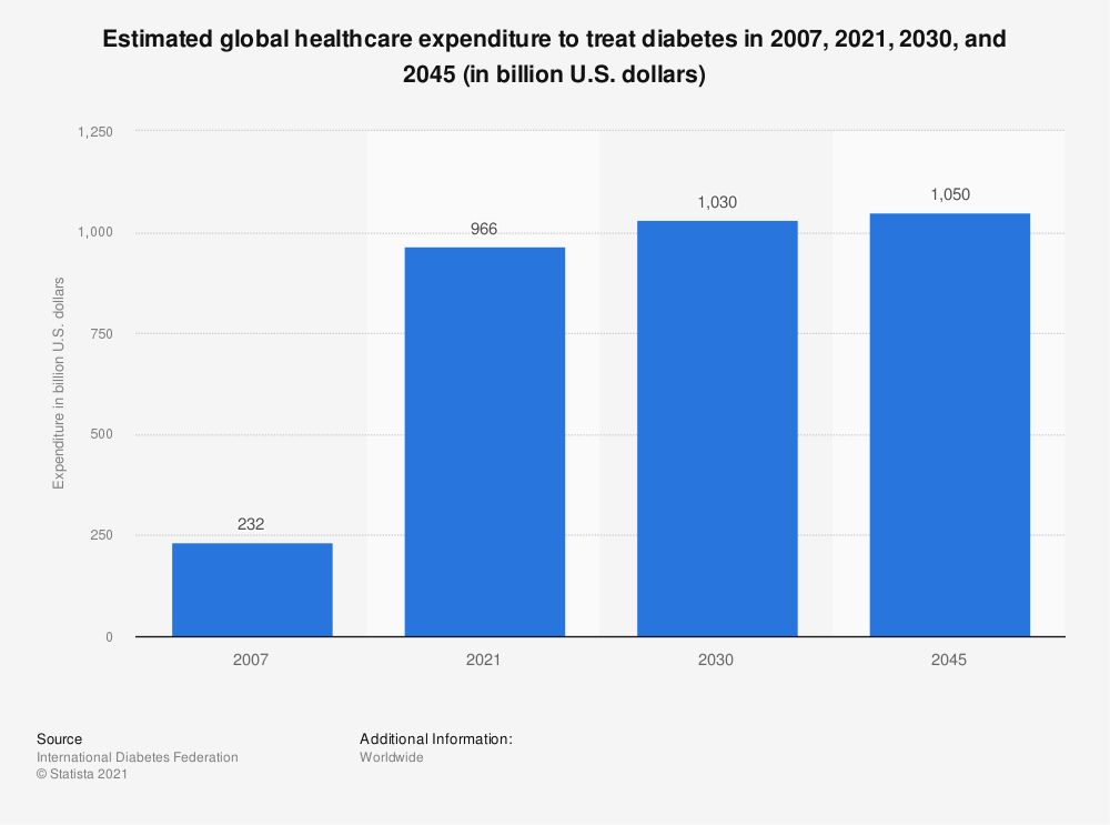 Statistic: Estimated global healthcare expenditure to treat diabetes in 2017 and 2045 (in billion U.S. dollars) | Statista