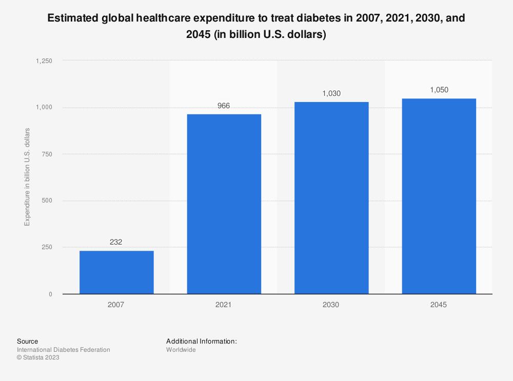 Statistic: Estimated global healthcare expenditure to treat diabetes in 2017 and 2045 (in billion U.S. dollars) | Statista