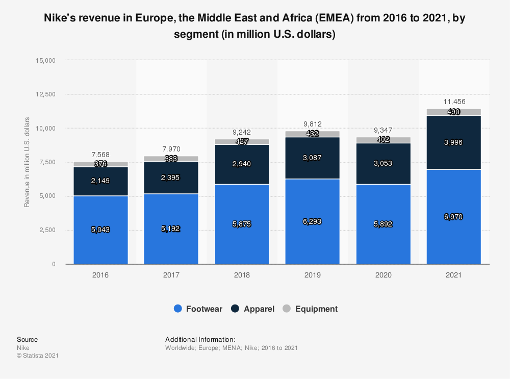 Statistic: Nike's revenue in Europe, the Middle East and Africa (EMEA) from 2016 to 2021, by segment (in million U.S. dollars) | Statista