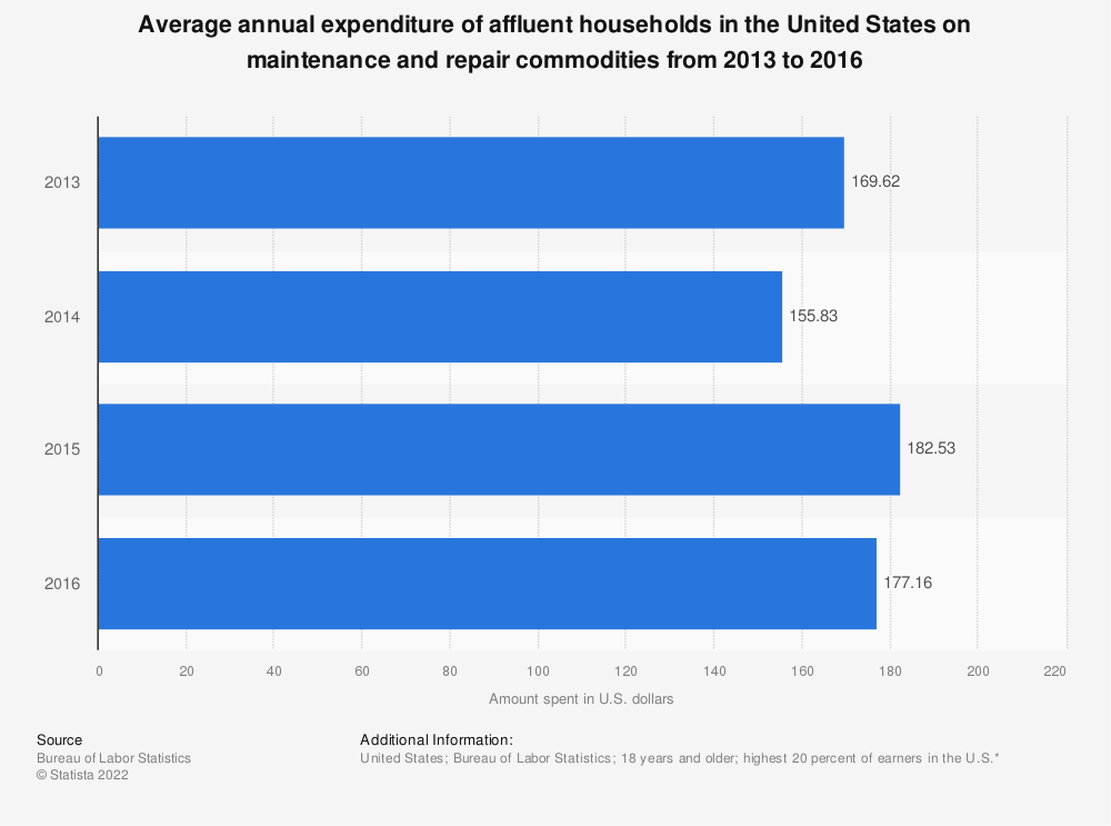 Statistic: Average annual expenditure of affluent households in the United States on maintenance and repair commodities from 2013 to 2016 | Statista