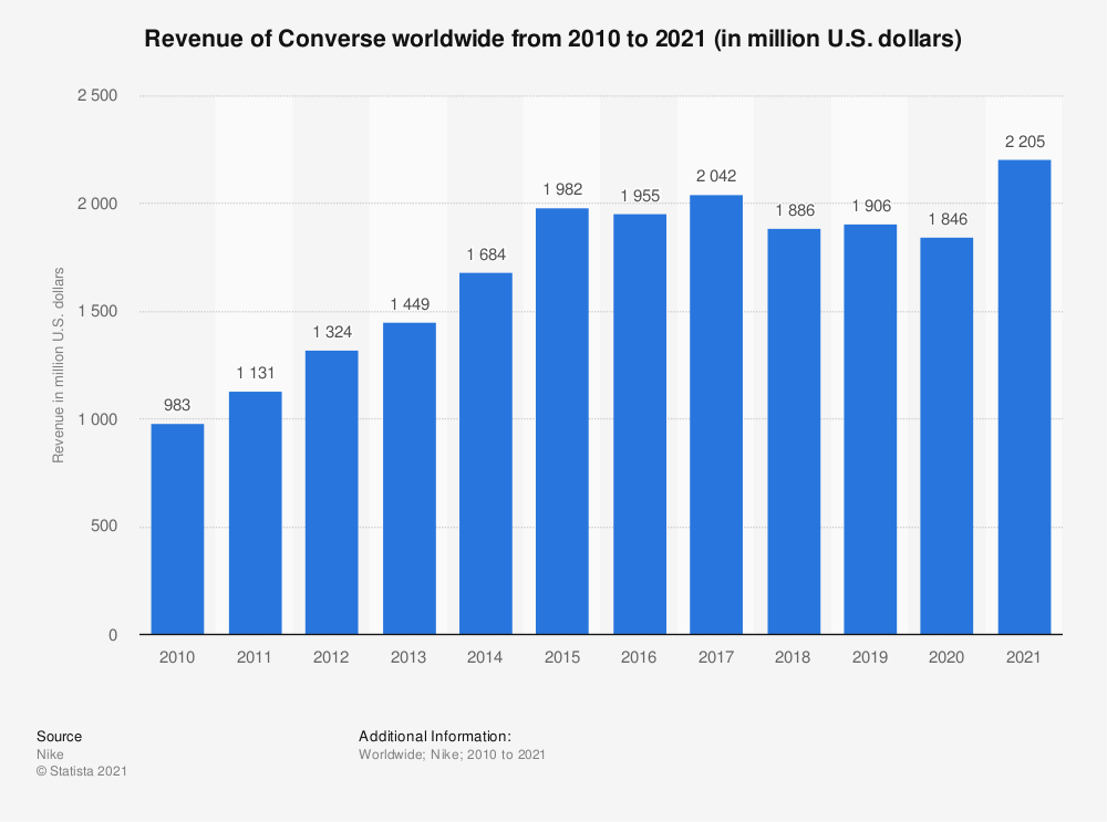 Statistic: Revenue of Converse worldwide from 2010 to 2021 (in million U.S. dollars) | Statista