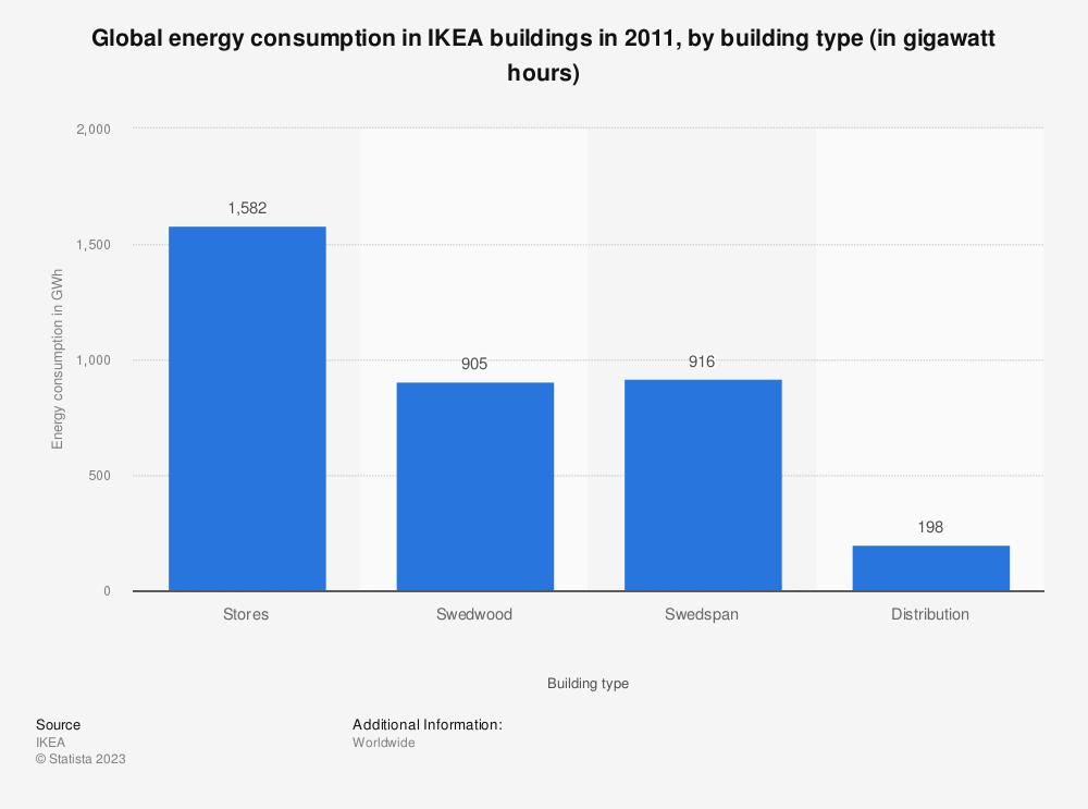 Statistic: Global energy consumption in IKEA buildings in 2011, by building type (in gigawatt hours) | Statista