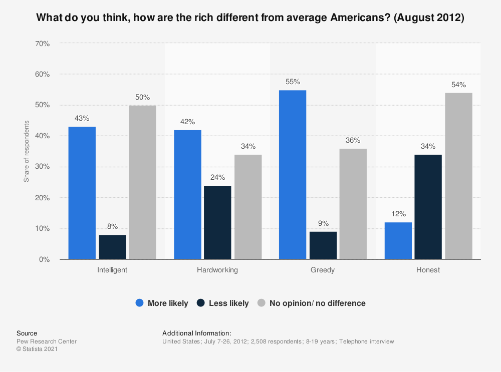 Statistic: What do you think, how are the rich different from average Americans? (August 2012) | Statista