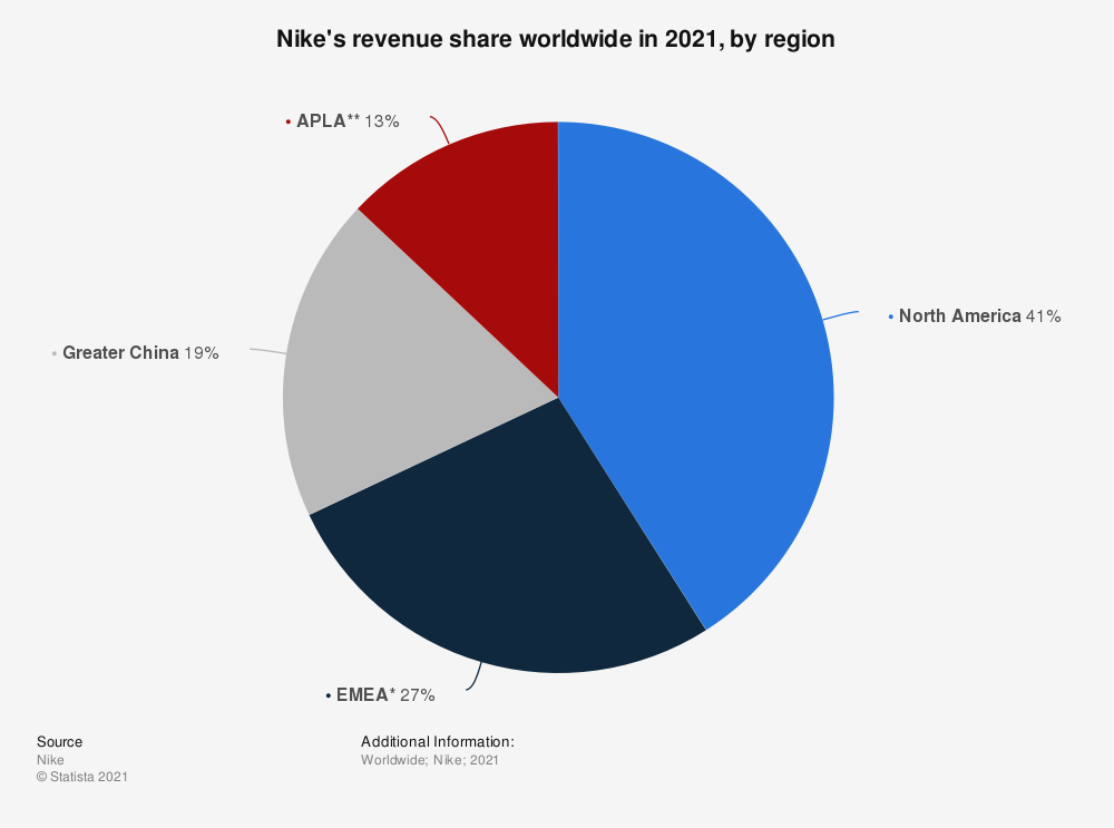 Statistic: Nike's revenue share worldwide in 2020, by region | Statista