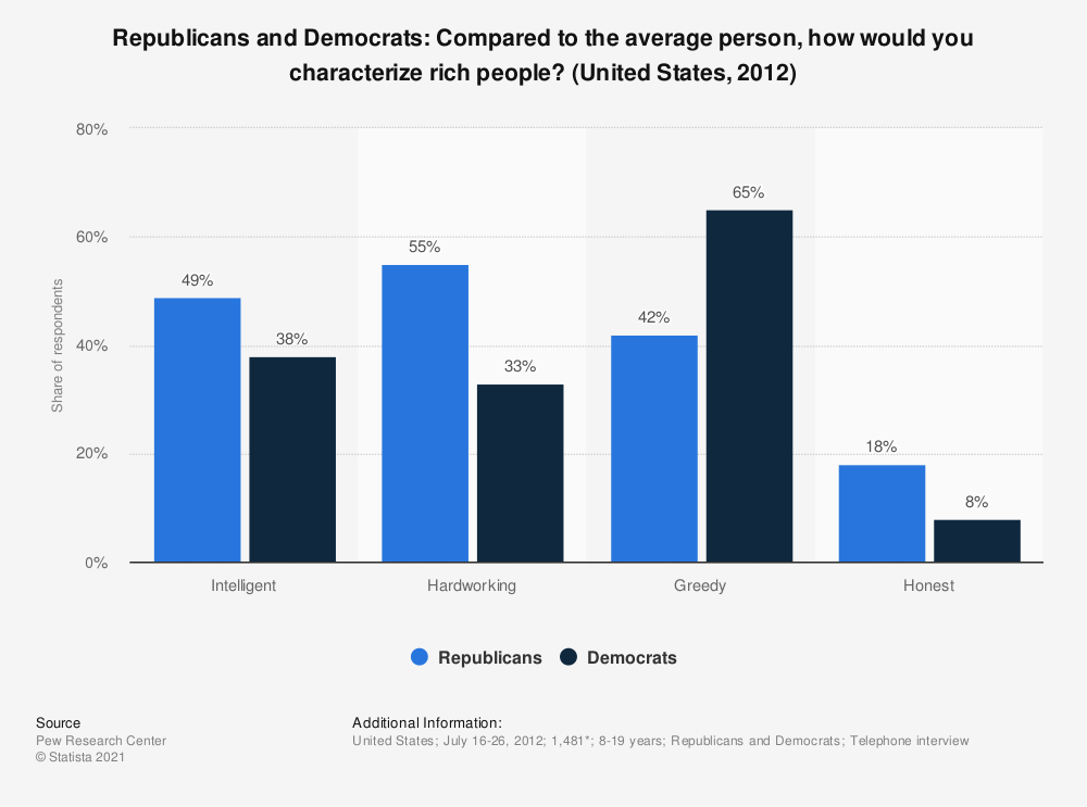 Statistic: Republicans and Democrats: Compared to the average person, how would you characterize rich people? (United States, 2012)   Statista