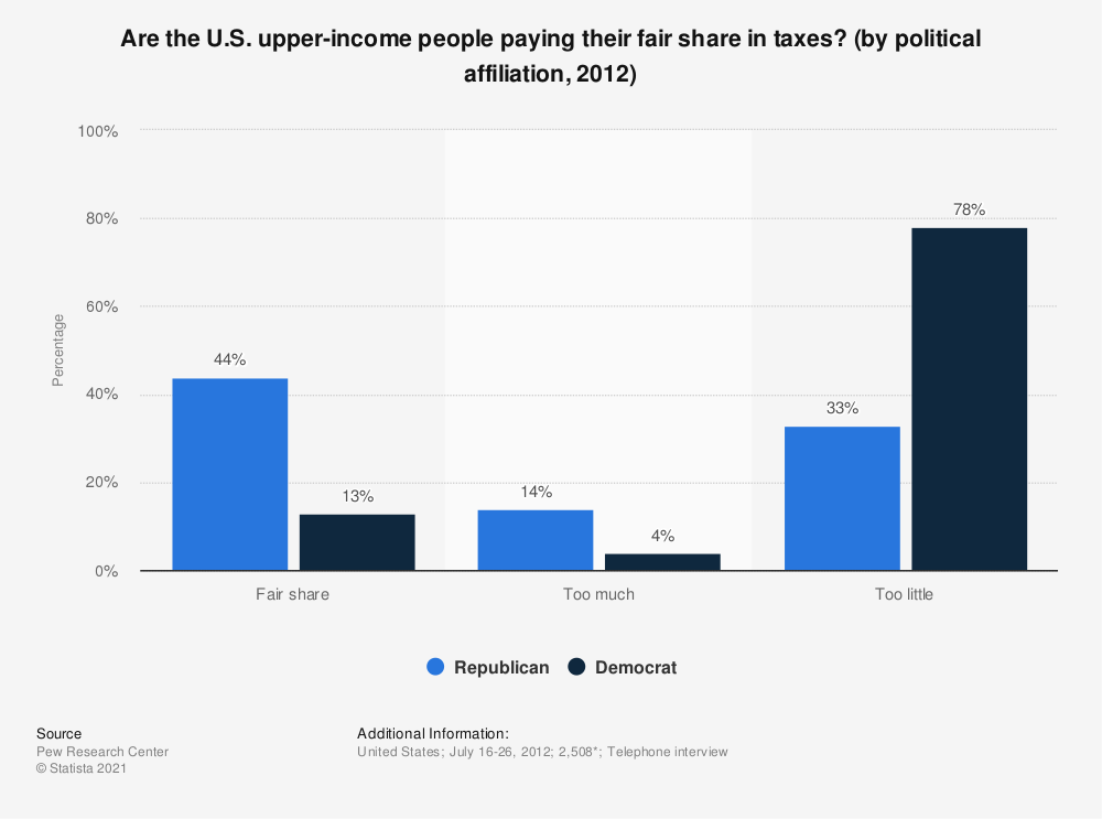 Statistic: Are the U.S. upper-income people paying their fair share in taxes? (by political affiliation, 2012) | Statista
