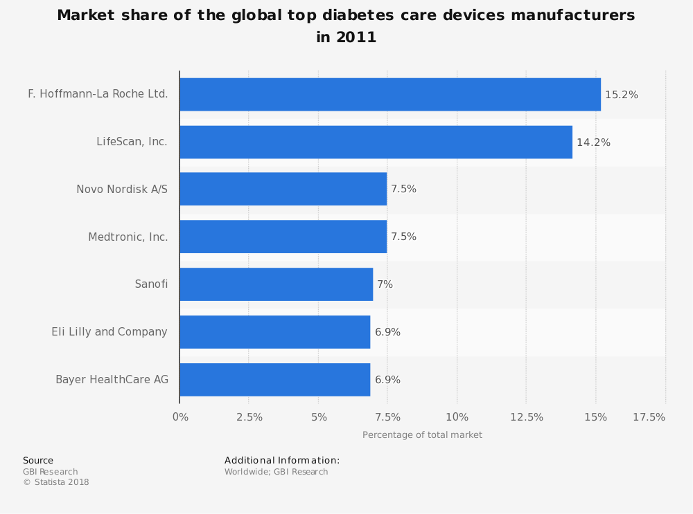 Statistic: Market share of the global top diabetes care devices manufacturers in 2011 | Statista