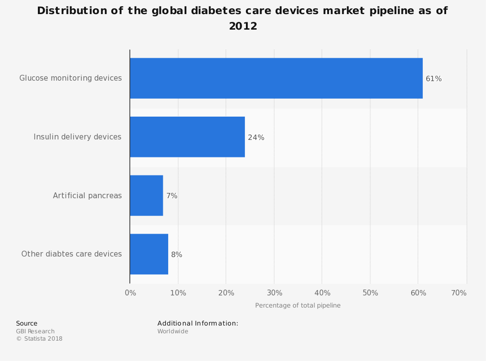 Statistic: Distribution of the global diabetes care devices market pipeline as of 2012 | Statista