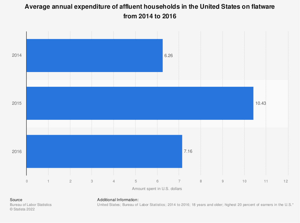 Statistic: Average annual expenditure of affluent households in the United States on flatware from 2014 to 2016 | Statista