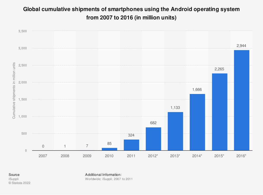 Statistic: Global cumulative shipments of smartphones using the Android operating system from 2007 to 2016 (in million units) | Statista