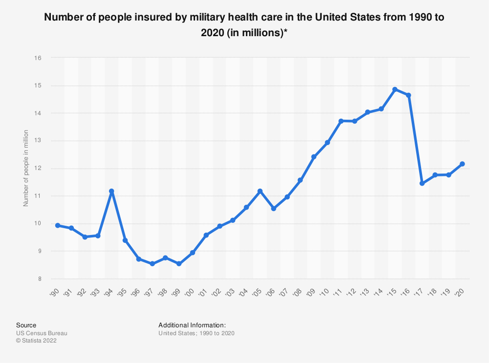 Statistic: Number of people insured by military health care in the United States from 1990 to 2017 (in millions)* | Statista