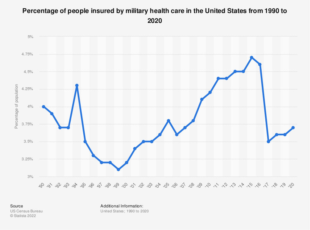 Statistic: Percentage of people insured by military health care in the United States from 1990 to 2016* | Statista