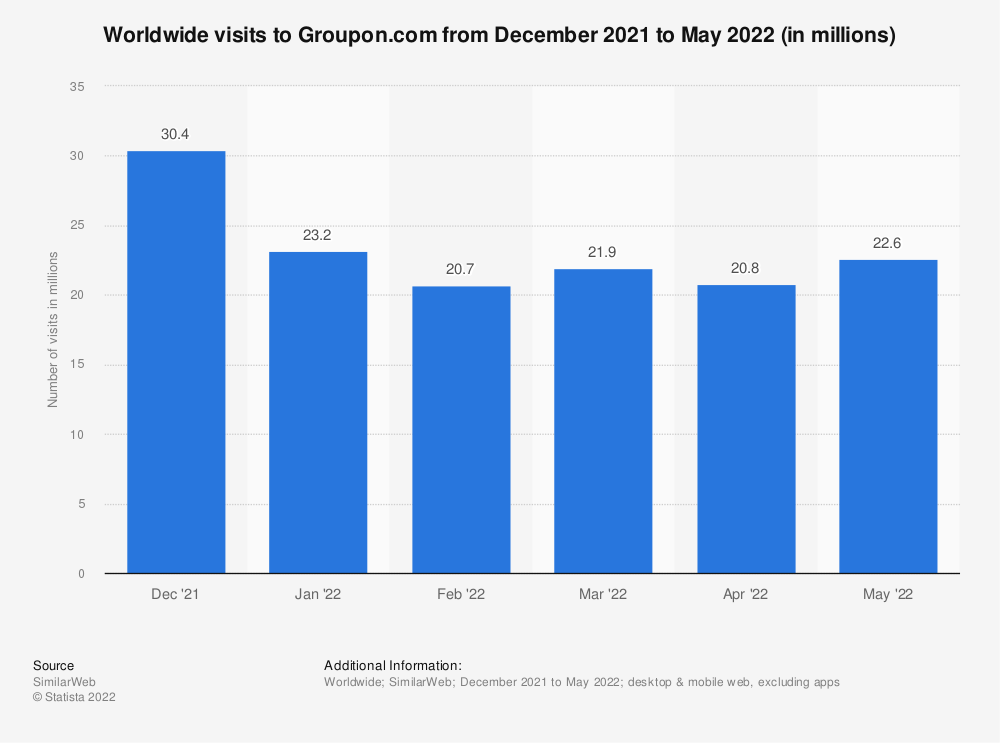 Statistic: Combined desktop and mobile visits to Groupon.com from April 2017 to March 2018 (in millions) | Statista