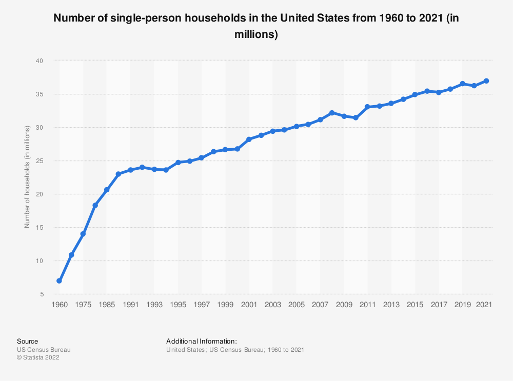 Statistic: Number of single-person households in the U.S. from 1960 to 2017 (in millions) | Statista