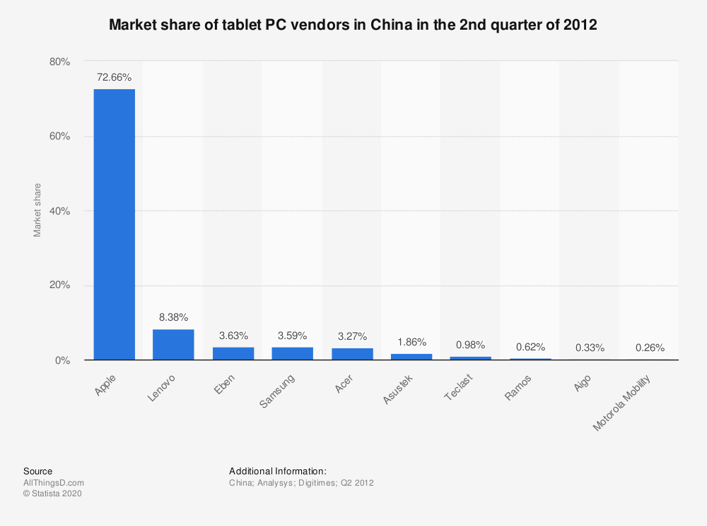 Statistic: Market share of tablet PC vendors in China in the 2nd quarter of 2012 | Statista