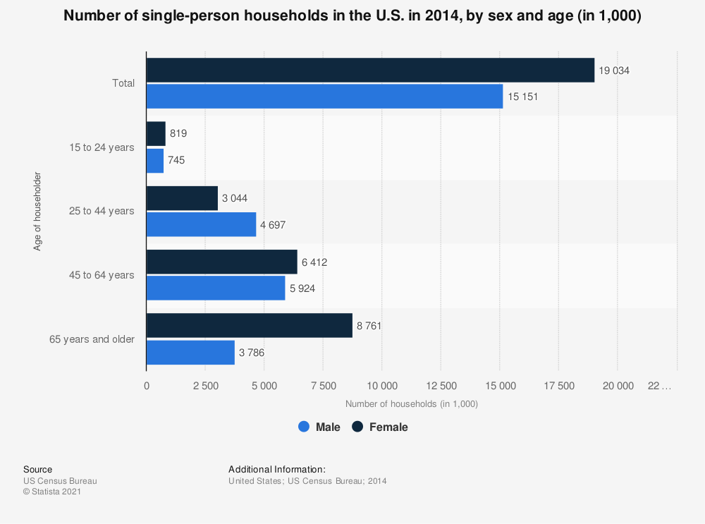 Statistic: Number of single-person households in the U.S. in 2014, by sex and age (in 1,000) | Statista