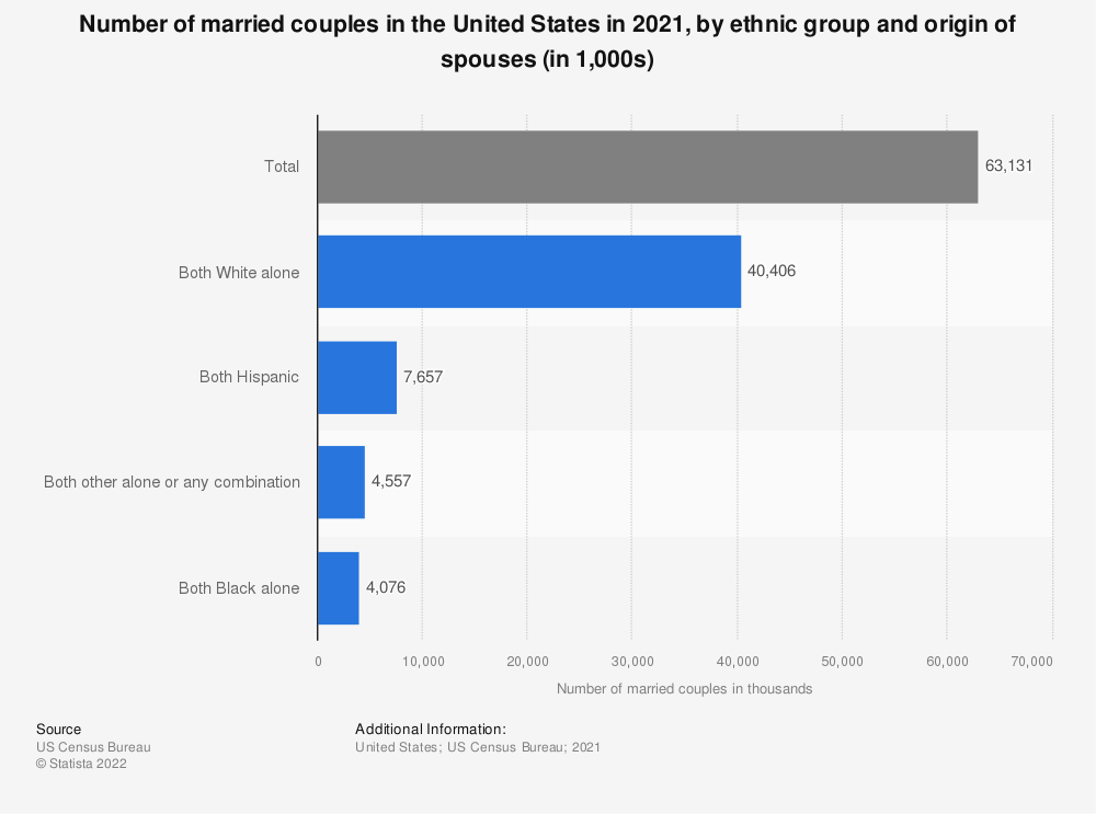 Statistic: Number of married couples in the United States in 2020, by ethnic group and origin of spouses (in 1,000s) | Statista