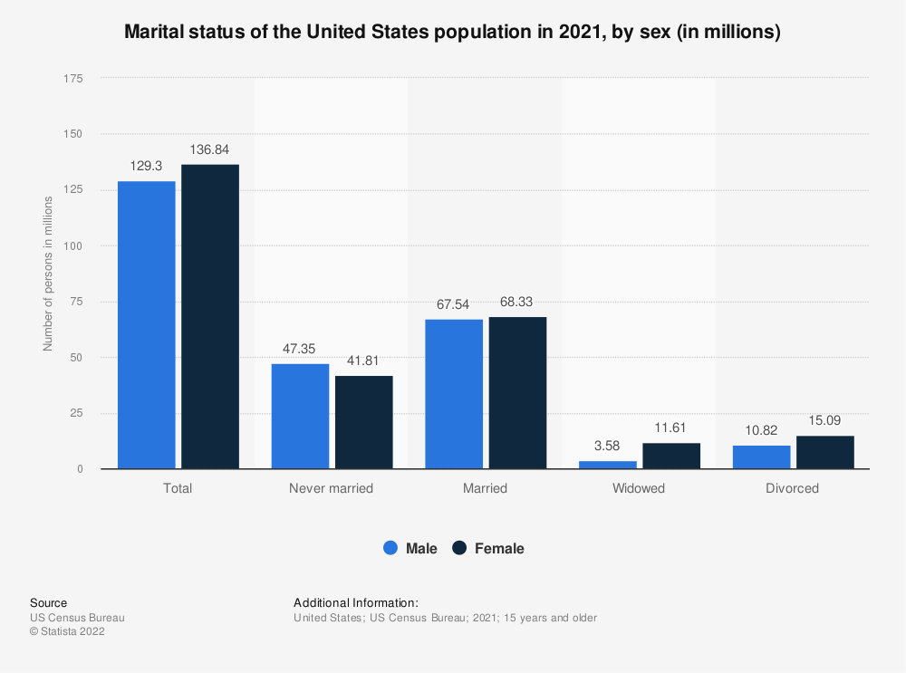 Statistic: Marital status of the U.S. population in 2019, by sex (in millions) | Statista