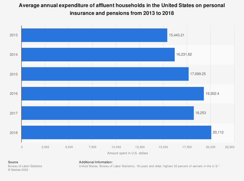 Statistic: Average annual expenditure of affluent households in the United States on personal insurance and pensions from 2013 to 2018 | Statista