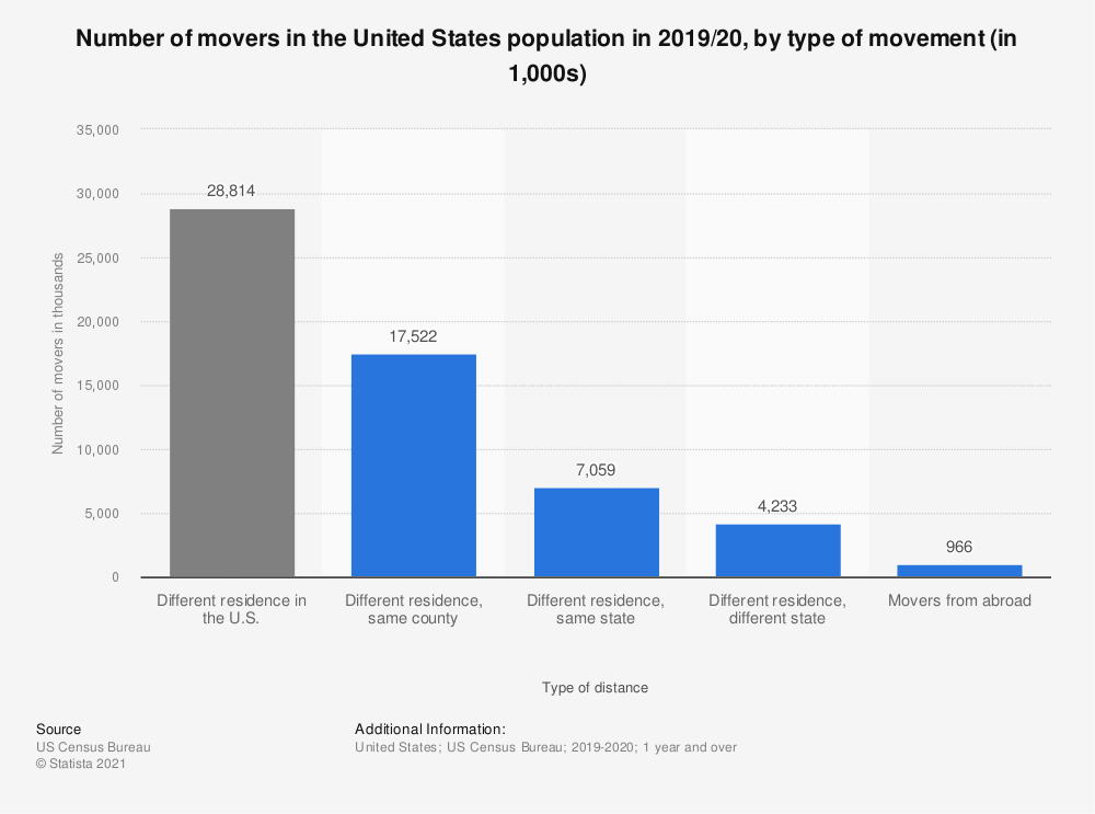 Statistic: Number of movers in the U.S. population in 2017/18, by type of movement (in 1,000) | Statista
