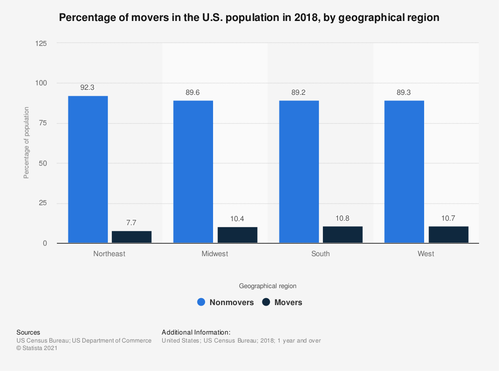 Statistic: Percentage of movers in the U.S. population in 2018, by geographical region | Statista