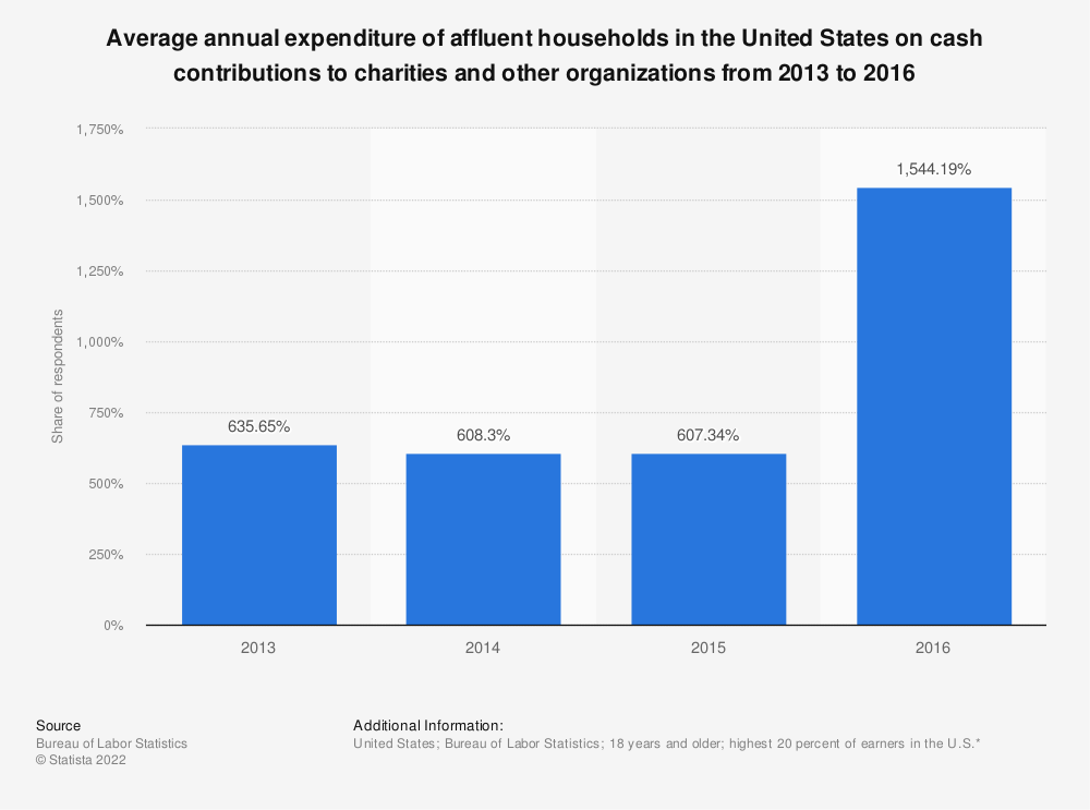 Statistic: Average annual expenditure of affluent households in the United States on cash contributions to charities and other organizations from 2013 to 2016 | Statista