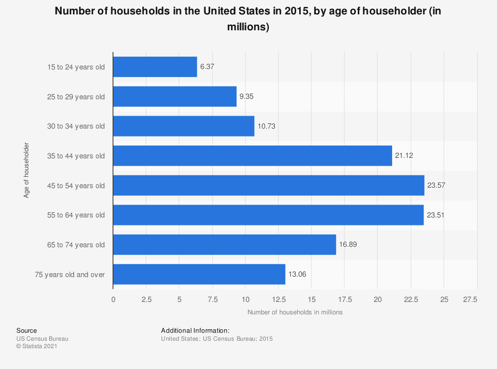 Statistic: Number of households in the United States in 2015, by age of householder (in millions) | Statista