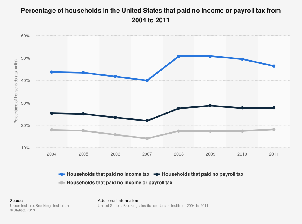 Statistic: Percentage of households in the United States that paid no income or payroll tax from 2004 to 2011 | Statista
